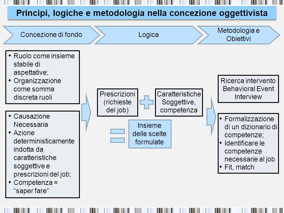 Principi, logiche e metodologia nella concezione oggettivista
