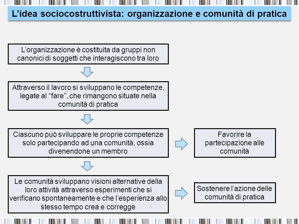 L'idea sociocostruttivista: organizzazione e comunità di pratica