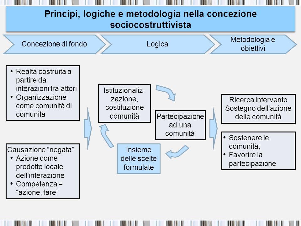 Principi, logiche e metodologia nella concezione