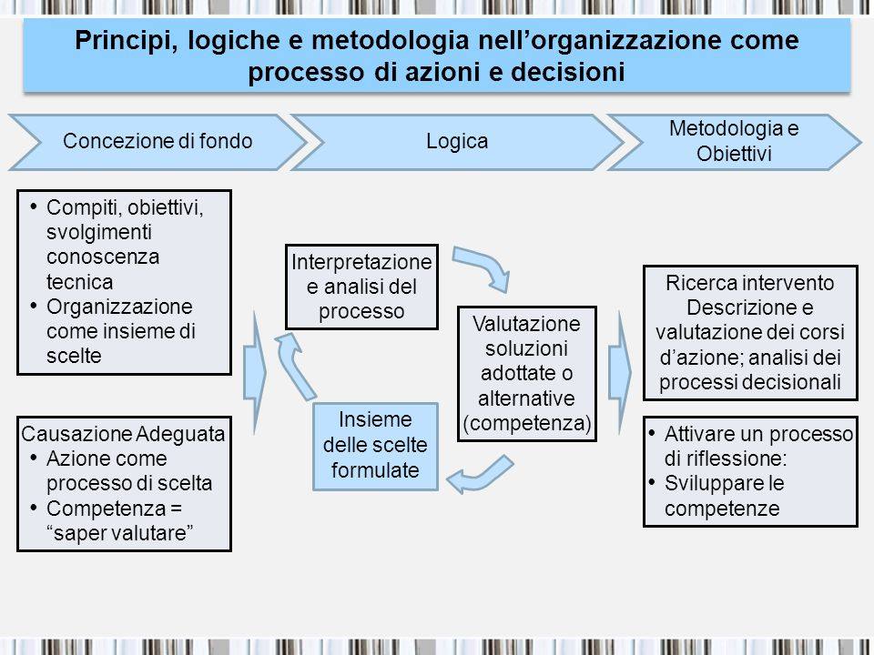 Principi, logiche e metodologia nell'organizzazione come