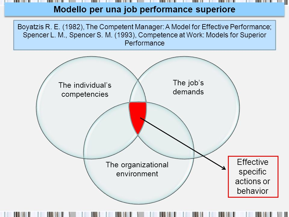 Modello per una job performance superiore