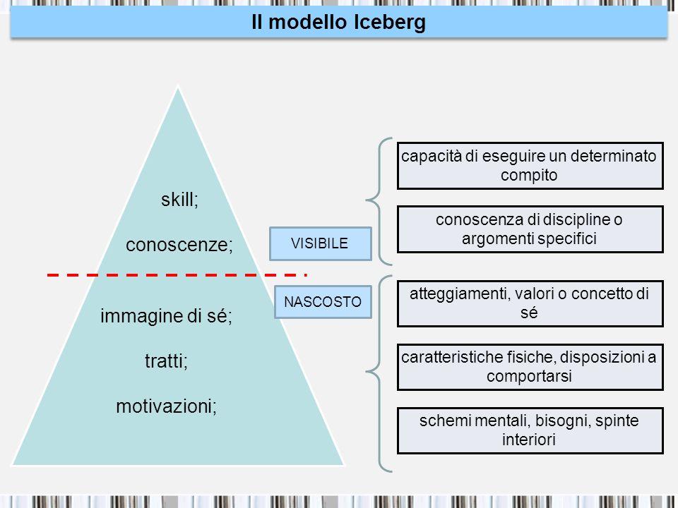 Il modello Iceberg skill; conoscenze; immagine di sé; tratti;