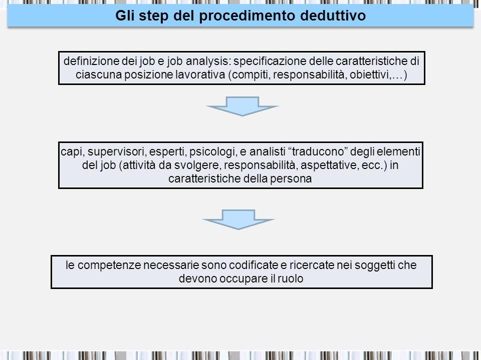 Gli step del procedimento deduttivo