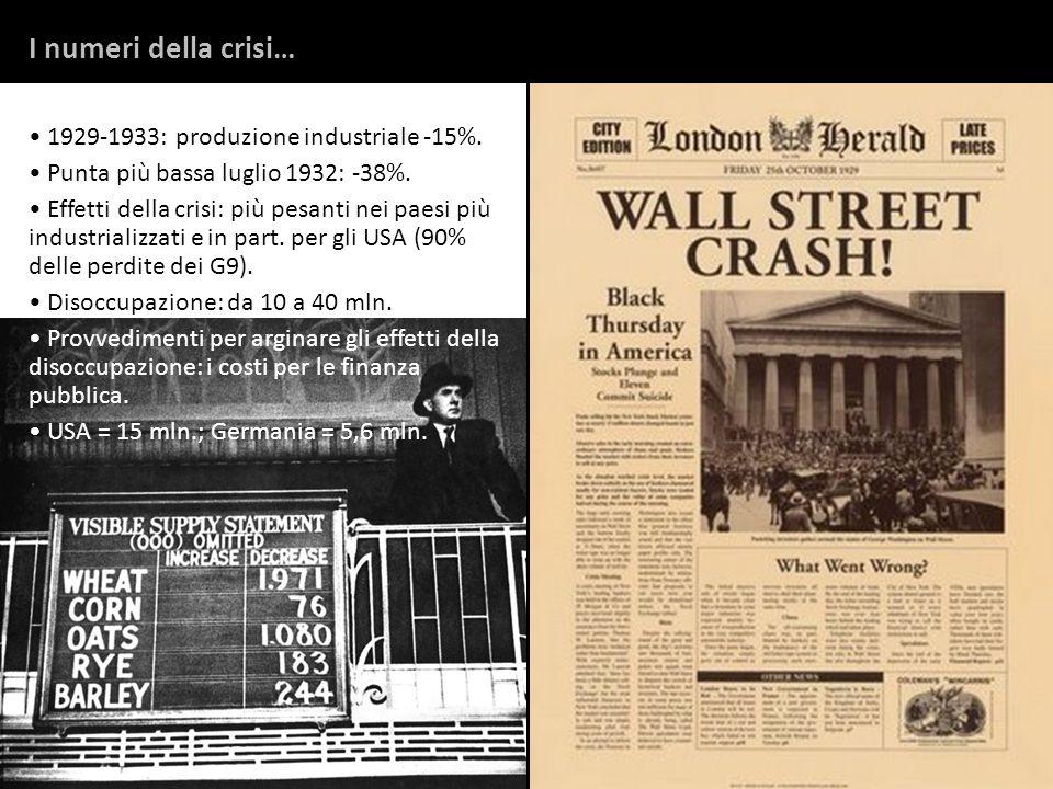I numeri della crisi… 1929-1933: produzione industriale -15%.