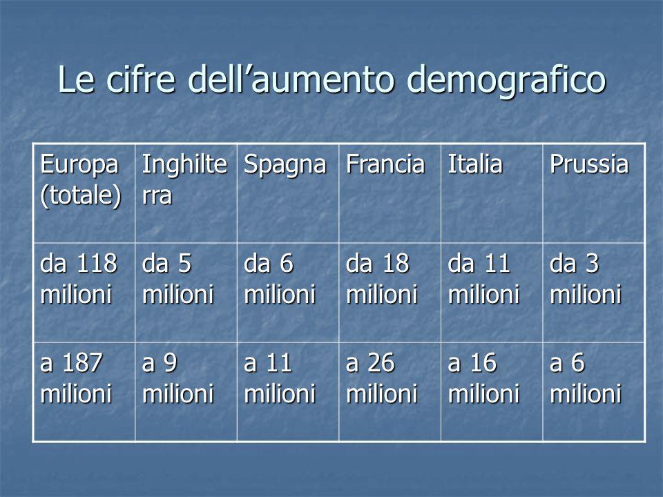Le cifre dell'aumento demografico