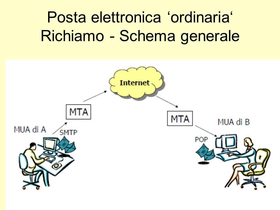 Posta elettronica 'ordinaria' Richiamo - Schema generale
