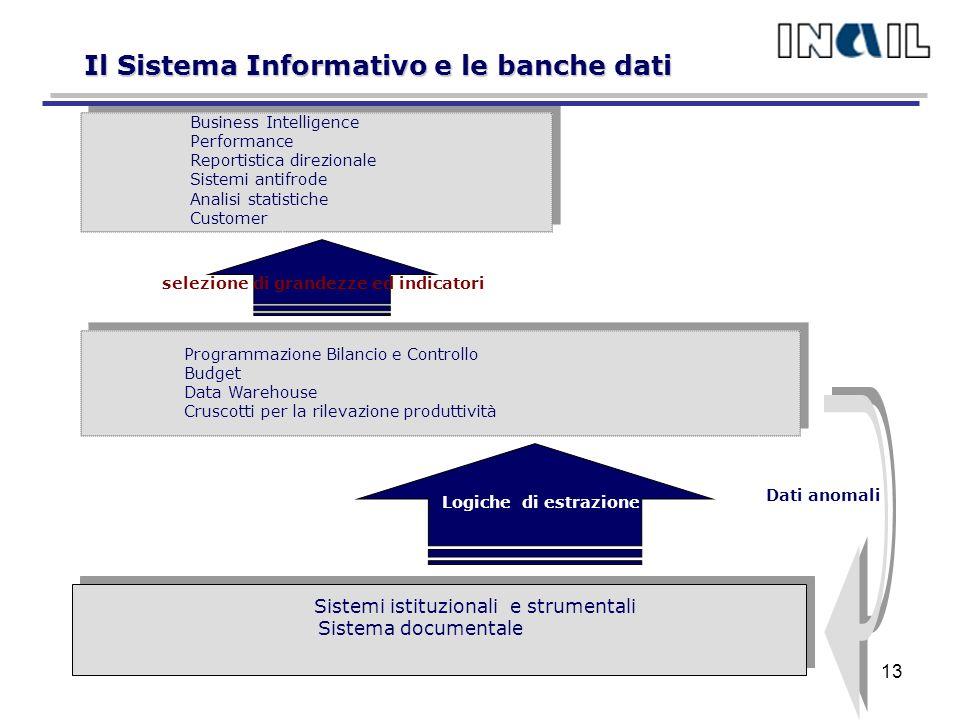 Il Sistema Informativo e le banche dati