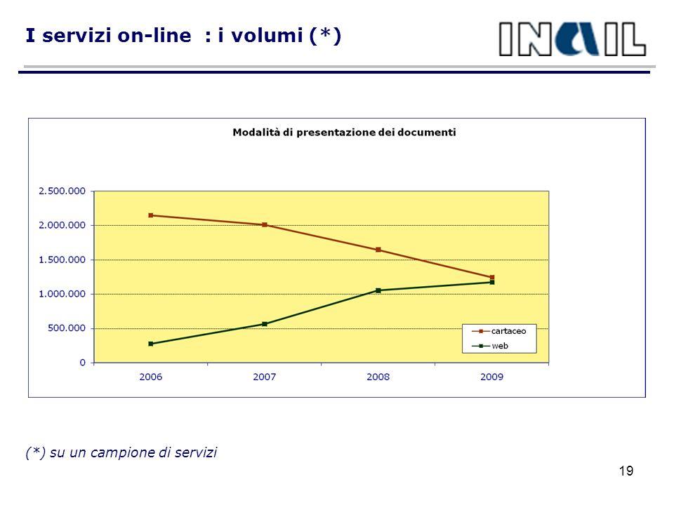 I servizi on-line : i volumi (*)