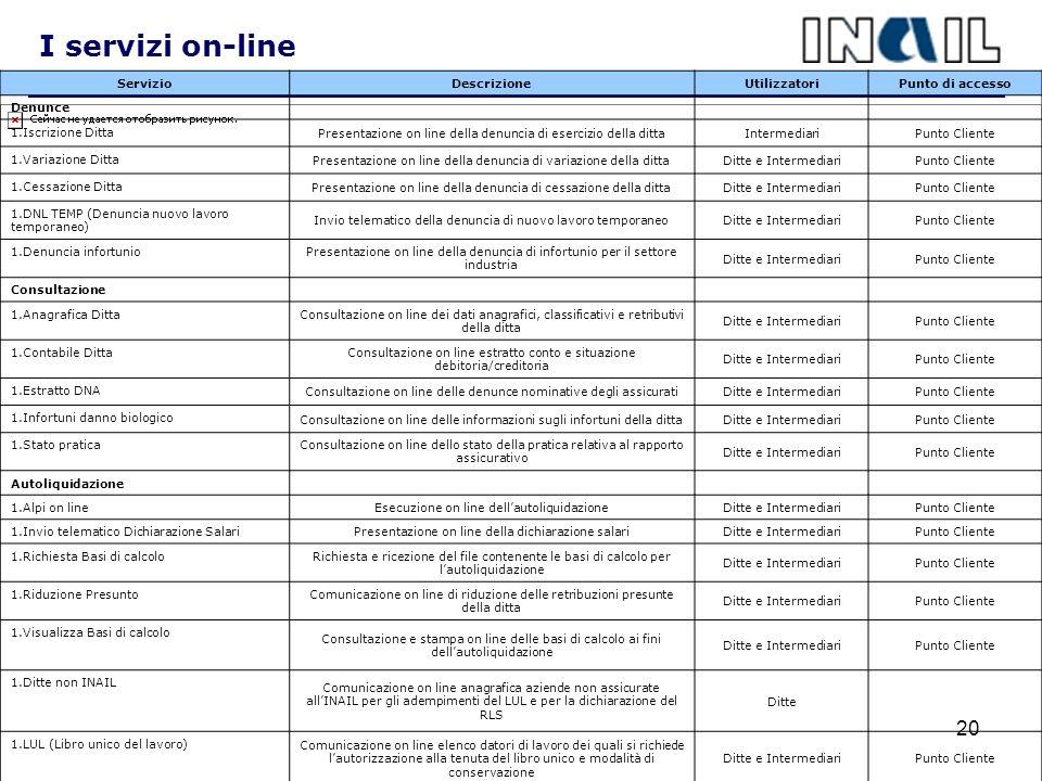 I servizi on-line Servizio Descrizione Utilizzatori Punto di accesso
