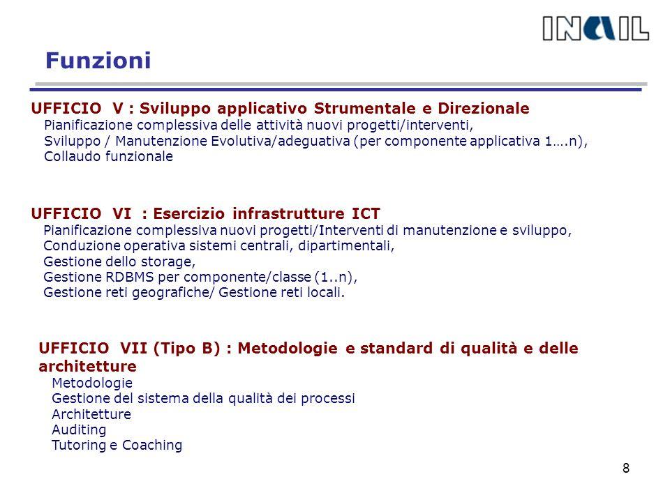 Funzioni UFFICIO V : Sviluppo applicativo Strumentale e Direzionale