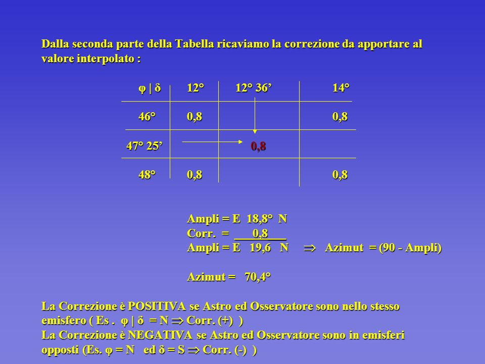 Dalla seconda parte della Tabella ricaviamo la correzione da apportare al valore interpolato : φ   δ 12° 12° 36' 14° 46° 0,8 0,8 47° 25' 0,8 48° 0,8 0,8 Ampli = E 18,8° N Corr.