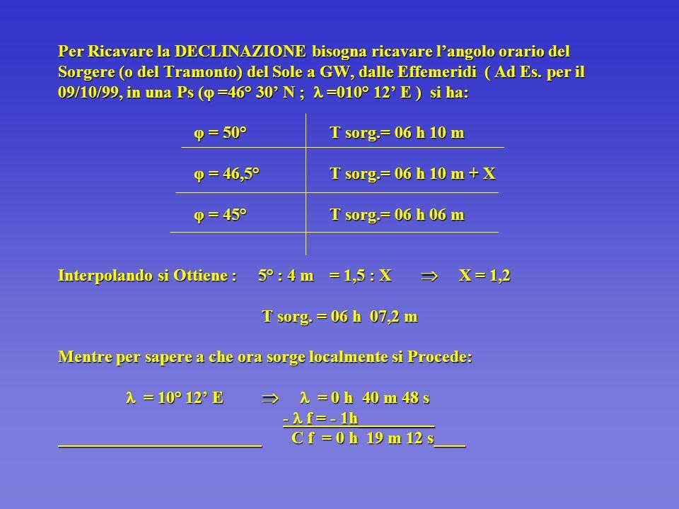 Per Ricavare la DECLINAZIONE bisogna ricavare l'angolo orario del Sorgere (o del Tramonto) del Sole a GW, dalle Effemeridi ( Ad Es.