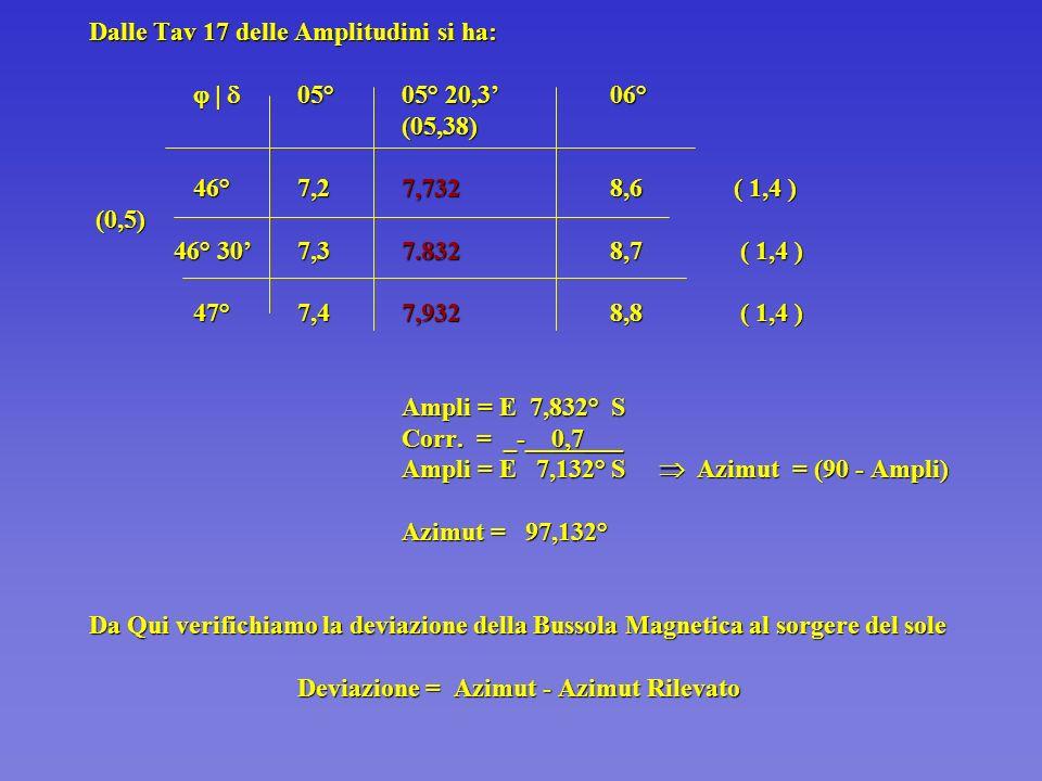 Dalle Tav 17 delle Amplitudini si ha:.   . 05°. 05° 20,3'. 06°