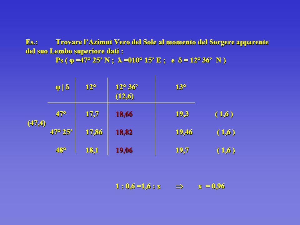 Es.: Trovare l'Azimut Vero del Sole al momento del Sorgere apparente del suo Lembo superiore dati : Ps (  =47° 25' N ;  =010° 15' E ; e  = 12° 36' N )    12° 12° 36' 13° (12,6) 47° 17,7 18,66 19,3 ( 1,6 ) (47,4) 47° 25' 17,86 18,82 19,46 ( 1,6 ) 48° 18,1 19,06 19,7 ( 1,6 ) 1 : 0,6 =1,6 : x  x = 0,96