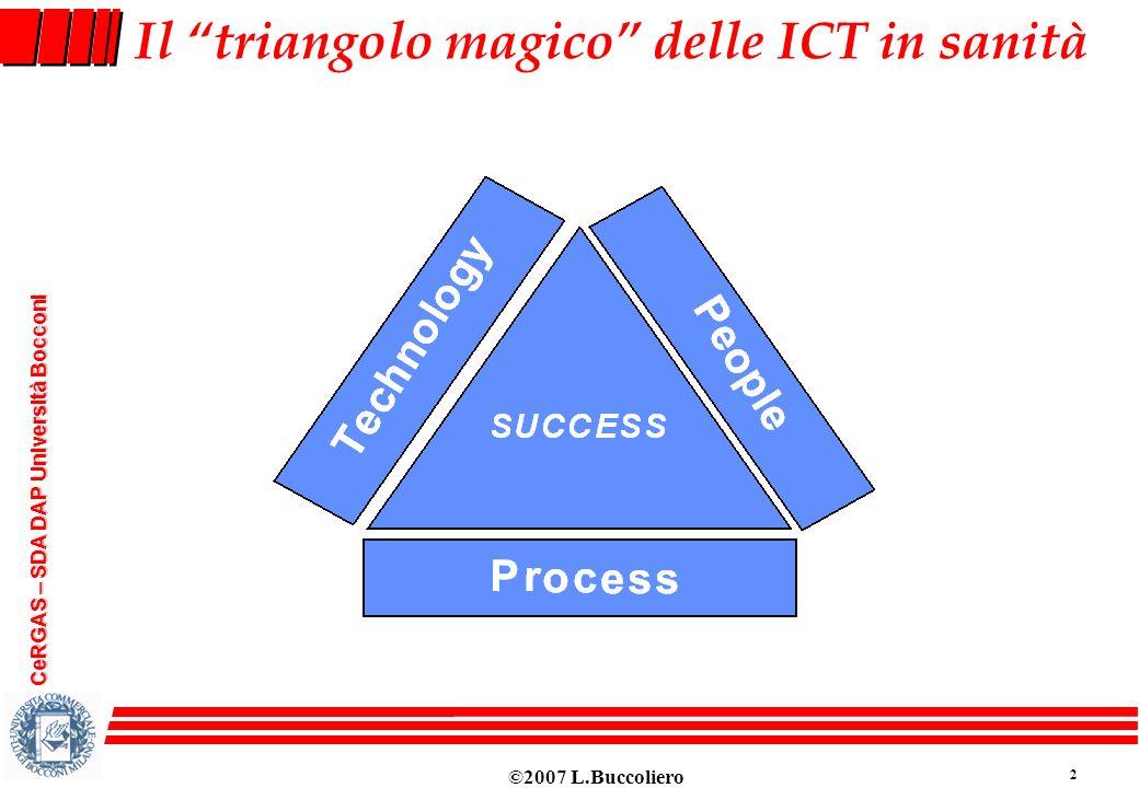 Il triangolo magico delle ICT in sanità
