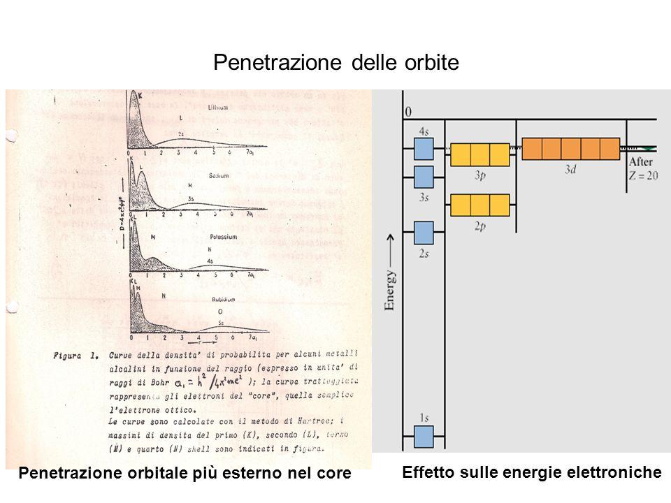 Penetrazione delle orbite