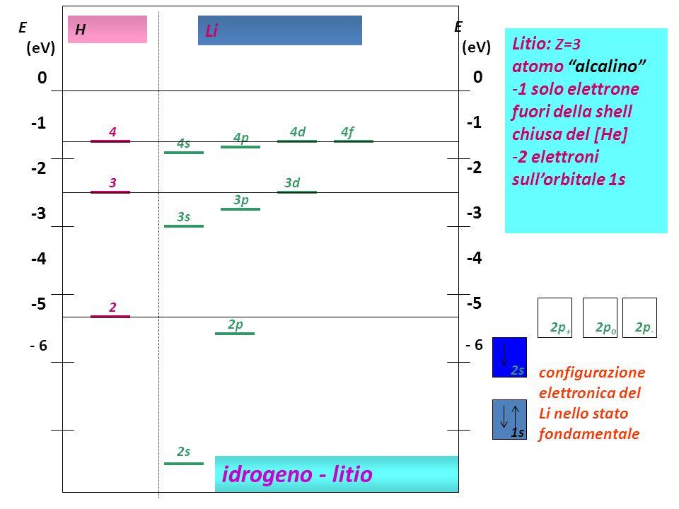 idrogeno - litio Li Litio: Z=3 atomo alcalino