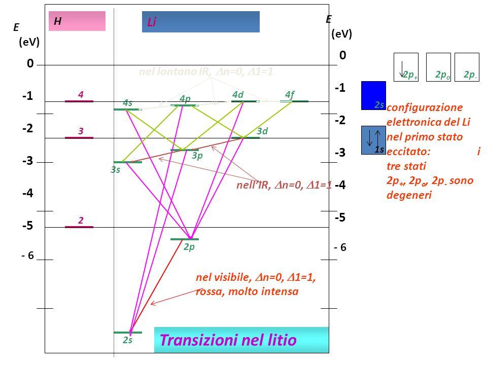 Transizioni nel litio Li -1 -1 -2 -2 -3 -3 -4 -4 -5 -5 E H E (eV) (eV)