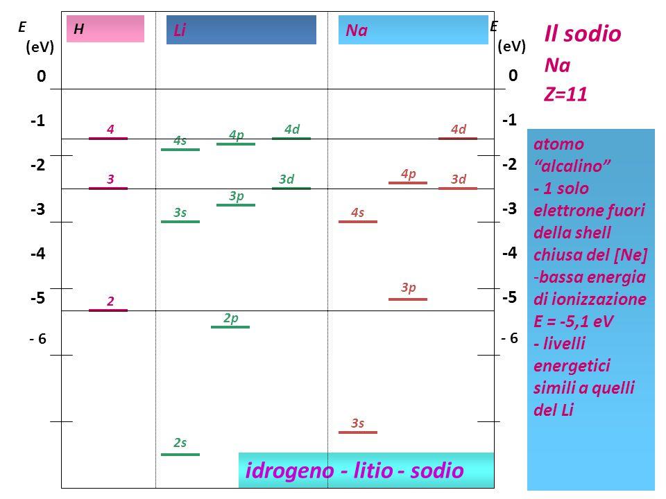Il sodio idrogeno - litio - sodio Na Z=11 -1 -2 -3 -4 -5 Li Na -1 -2