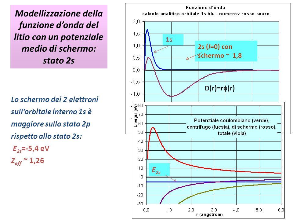 Modellizzazione della funzione d'onda del litio con un potenziale medio di schermo: stato 2s