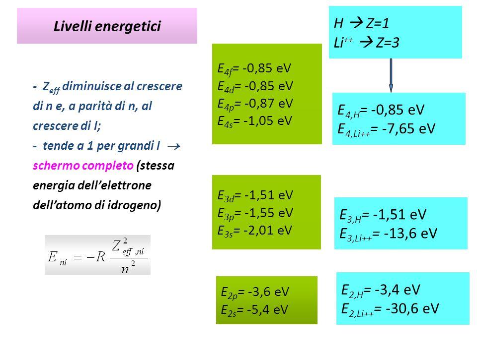H  Z=1 Livelli energetici Li++  Z=3 E4,H= -0,85 eV E4,Li++= -7,65 eV