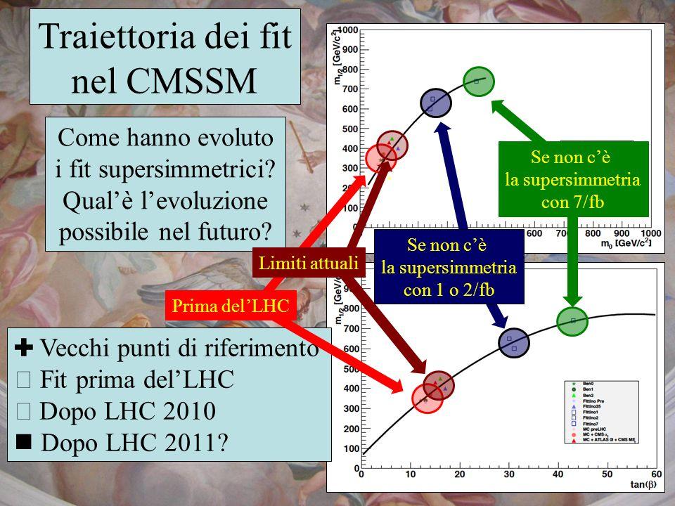 Traiettoria dei fit nel CMSSM