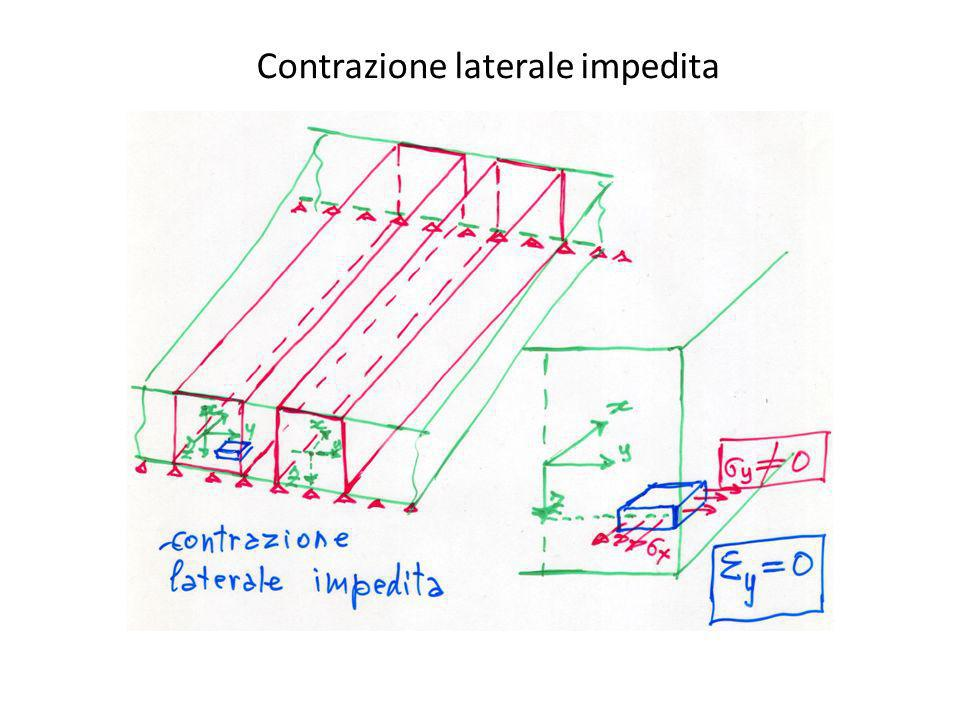 Contrazione laterale impedita