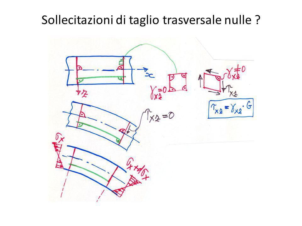 Sollecitazioni di taglio trasversale nulle