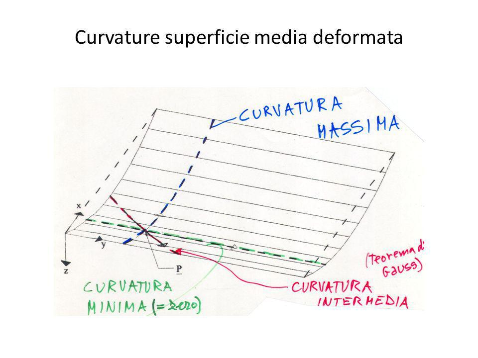 Curvature superficie media deformata