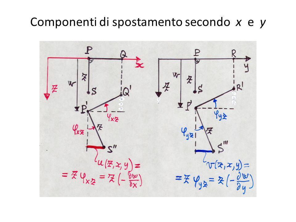 Componenti di spostamento secondo x e y