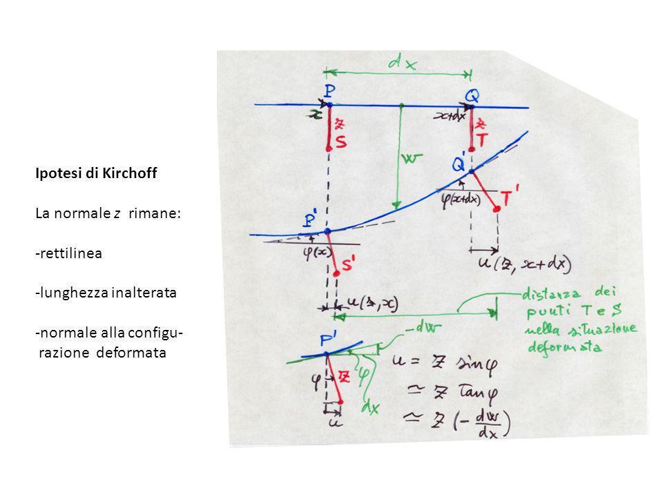 Ipotesi di Kirchoff La normale z rimane: -rettilinea. -lunghezza inalterata. -normale alla configu-