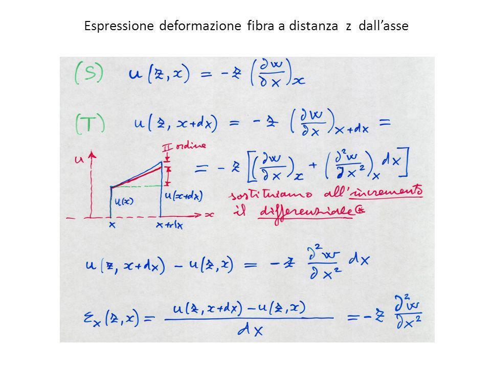 Espressione deformazione fibra a distanza z dall'asse