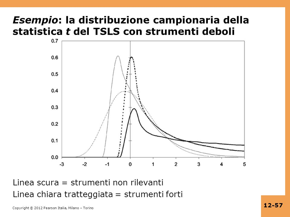 Esempio: la distribuzione campionaria della statistica t del TSLS con strumenti deboli