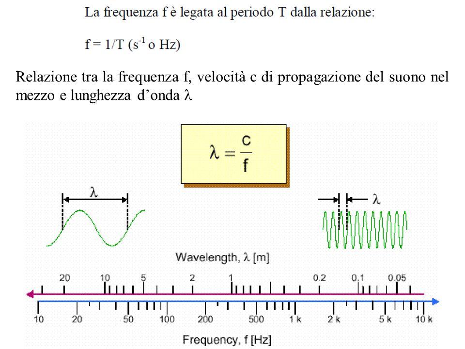 Relazione tra la frequenza f, velocità c di propagazione del suono nel mezzo e lunghezza d'onda l
