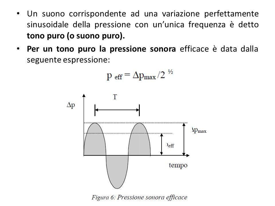 Un suono corrispondente ad una variazione perfettamente sinusoidale della pressione con un'unica frequenza è detto tono puro (o suono puro).