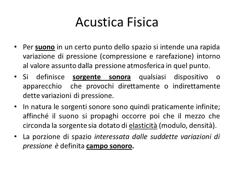 Acustica Fisica