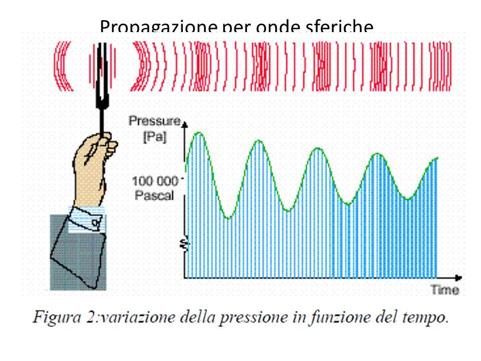 Propagazione per onde sferiche