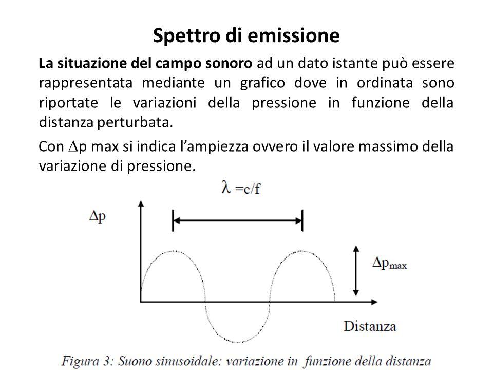 Spettro di emissione