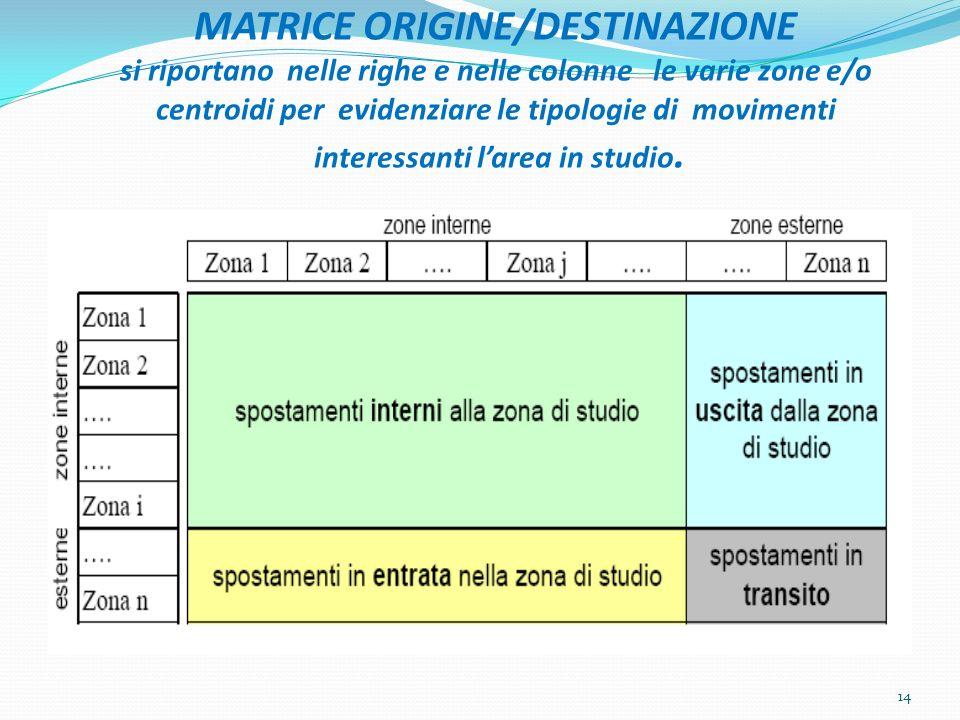 MATRICE ORIGINE/DESTINAZIONE si riportano nelle righe e nelle colonne le varie zone e/o centroidi per evidenziare le tipologie di movimenti interessanti l'area in studio.