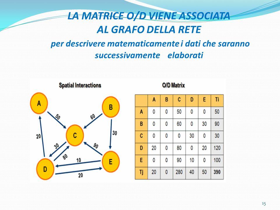 LA MATRICE O/D VIENE ASSOCIATA AL GRAFO DELLA RETE per descrivere matematicamente i dati che saranno successivamente elaborati