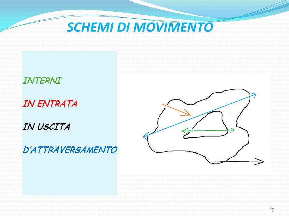 SCHEMI DI MOVIMENTO INTERNI IN ENTRATA IN USCITA D'ATTRAVERSAMENTO