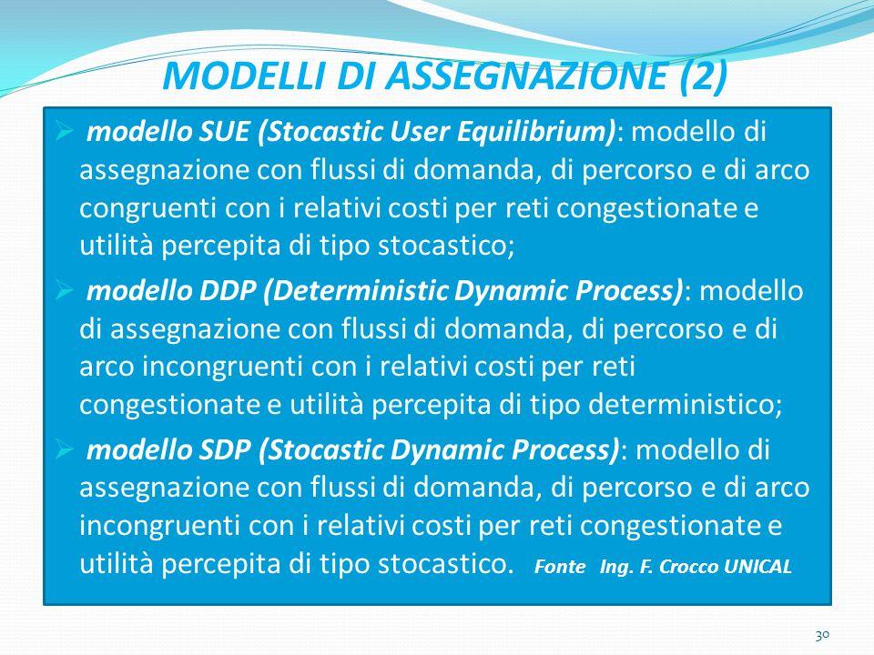 MODELLI DI ASSEGNAZIONE (2)