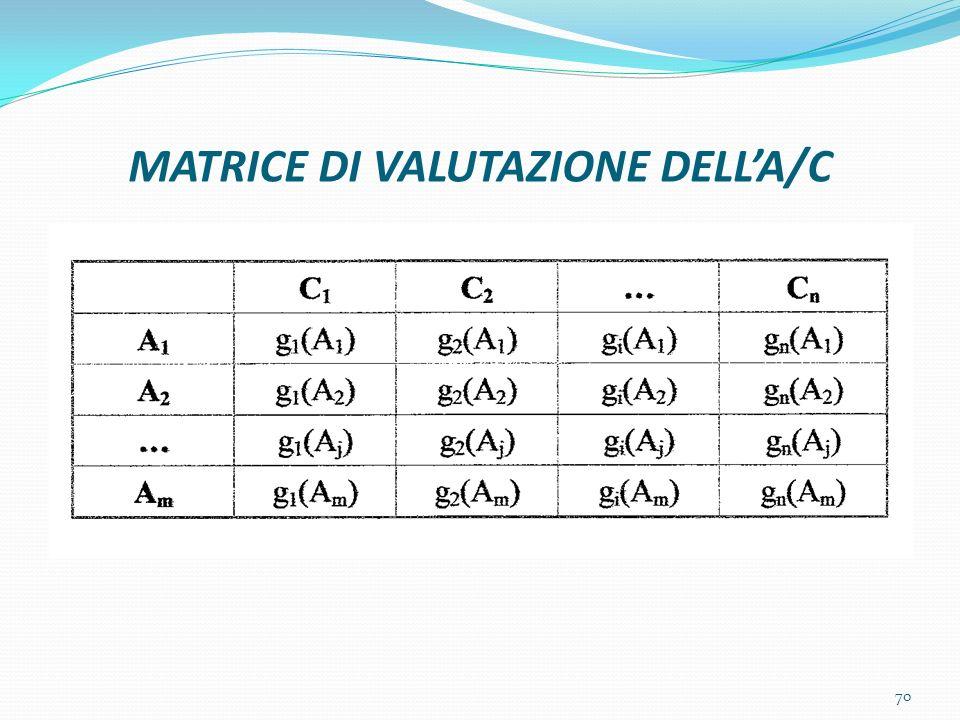 MATRICE DI VALUTAZIONE DELL'A/C