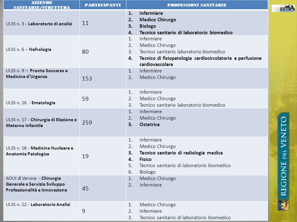 AZIENDE SANITARIE/STRUTTURA PROFESSIONI SANITARIE
