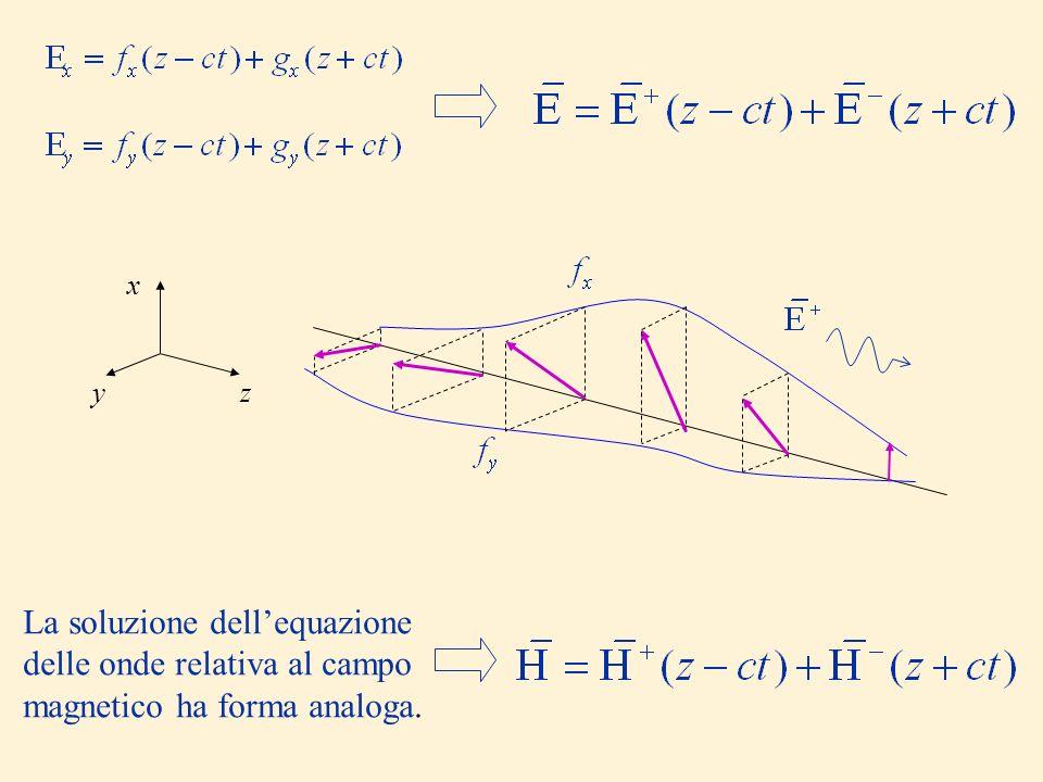 z x y La soluzione dell'equazione delle onde relativa al campo magnetico ha forma analoga.