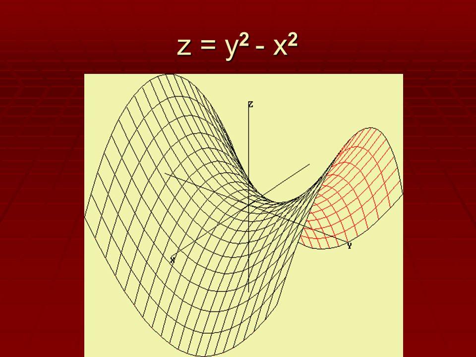 z = y2 - x2