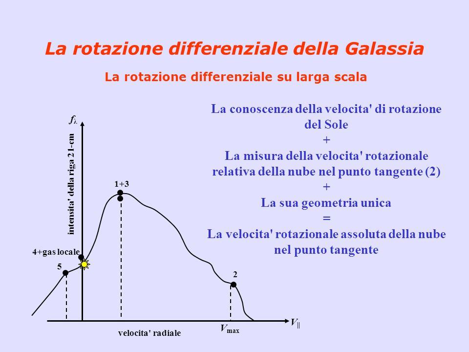 La rotazione differenziale della Galassia La rotazione differenziale su larga scala