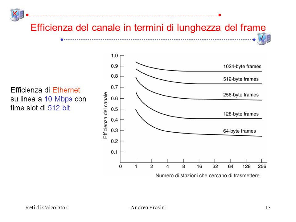 Efficienza del canale in termini di lunghezza del frame