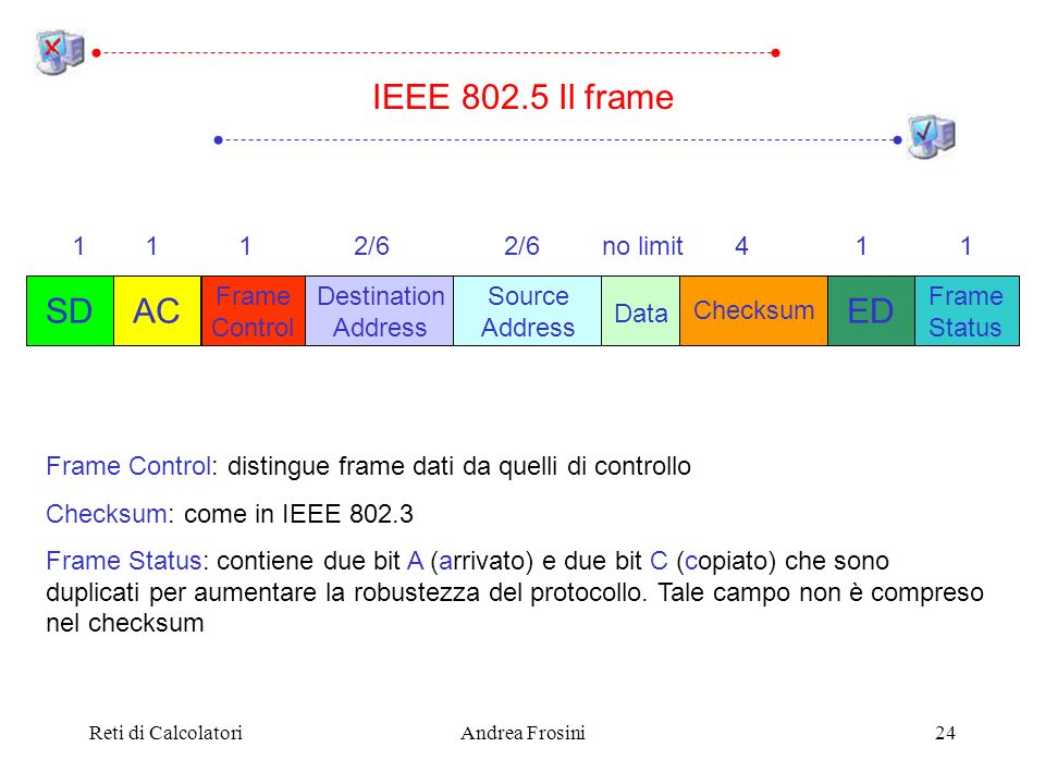 IEEE 802.5 Il frame SD AC ED 1 1 1 2/6 2/6 no limit 4 1 1 Frame