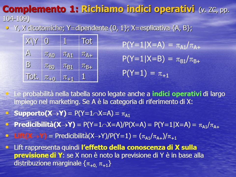 Complemento 1: Richiamo indici operativi (v. ZC, pp. 104-109)